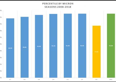 Percentile Comparison