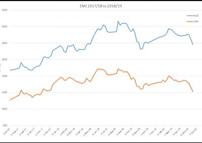 EMI AUD vs USD