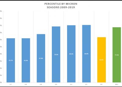 Percentail Comparison