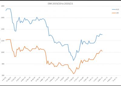 EMI AUS vs USD