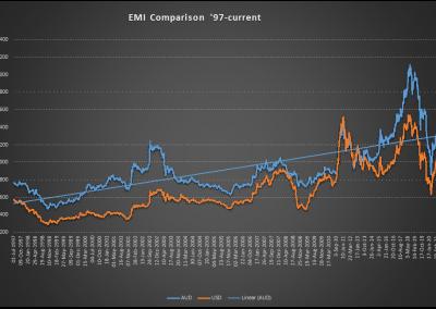 EMI Historic