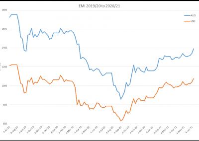 EMI AUD v USD